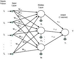 use of an artificial neural network based metamodel to reduce the