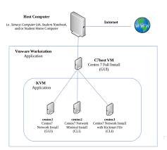 Home Lab Network Design Ops235 Lab 1 Centos7 Ssd2 Cdot Wiki