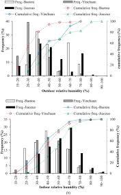 Comfortable Indoor Temperature Influence Of Outdoor Temperature On The Indoor Environment And
