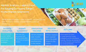 a leading food packaging company understood market dynamics with