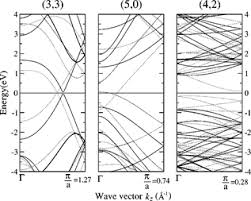 Armchair Carbon Nanotubes Public Science Framework Journals Paper Html
