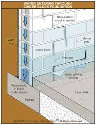 Leaky Basement Repair Cost by Leaking Concrete Block Foundations Waterproofing Repair