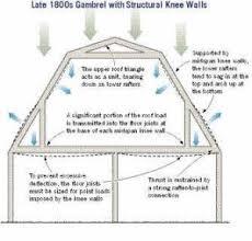 Barn Roof Angles Design Making Gambrels Work Jlc Online Framing Roofing