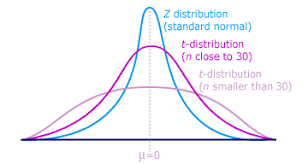 Normal Distribution Z Score Table T Table Blog T Table