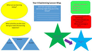 fitness training lesson plans by peinnovator teaching resources