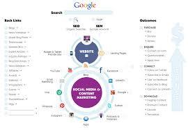 facebook marketing plan template pr cmerge
