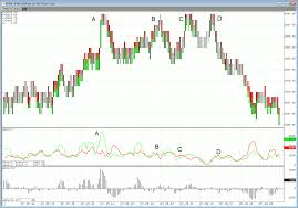 bid price bid ask volume oscillators study cqg news