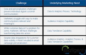 Challenge Causes Marketers Still Challenges With Understanding Data