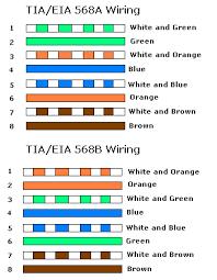 t568a and t568b termination u2013 tia eia 568 u2013 wikipedia the wiert