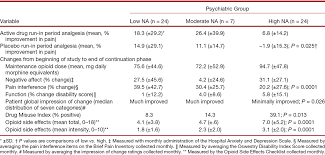 psychiatric comorbidity is associated prospectively with