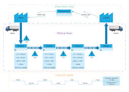 Value Stream Map Value Stream Clipart 55