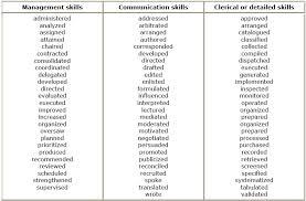Resume Power Verbs List Resume by Verb Words For Resume Resume Power Verbs List Resume Power Words