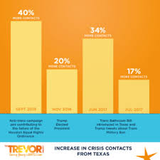spike in crisis contacts related to anti trans rhetoric u2013 the