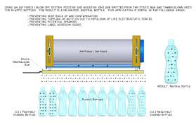 Air Force One Diagram Static Control Systems Air Force One Blow Off Systems