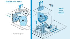 anatomy of a central air conditioner home tips for women