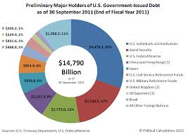 Fiscal Year 2014 National Debt National Debt Update Who Owns It Now Mygovcost Government