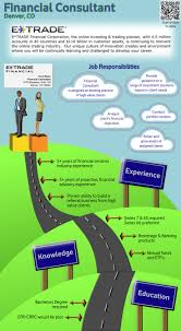 Sample Resume For Sap Mm Consultant 74 Best Infographic Job Descriptions Images On Pinterest