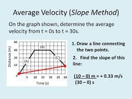 finding slope from a graph worksheet science starter complete the worksheet science starter on