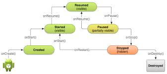 activity android activity lifecycle in android applications sketchware medium