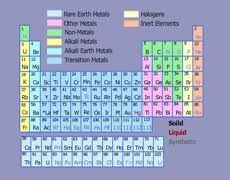 Metalloid Periodic Table Grouping Elements Metals Non Metals U0026 Metalloids U2013 Science