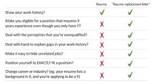 Changing Careers Resume Professional Analysis Essay Writer Service Ca Custom Dissertation