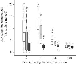 dynamics of seasonal populations proceedings of the royal