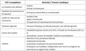 immatriculation chambre de commerce somment immatriculer entreprise lbdd