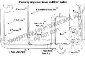 Basement Floor Drain Basement Floor Drain Air Flow From Basement Floor Drain Is This