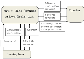 confirmation of letter of credit bank of china uk