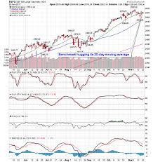 post stock market outlook for november 21 2017 in equity clock