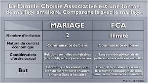 mariage communautã universelle la famille choisie associative un contrat de solidarité