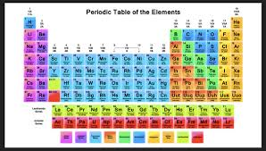 show me the periodic table periodic table orbitals fresh the four to science showme game