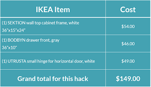 ikea kitchen hack put the space above the refrigerator to work