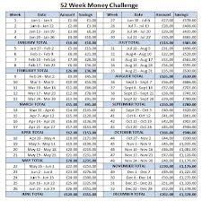 Challenge Uk 52 Week Money Challenge Uk Version In Pounds And Month Totals