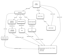 Map Python Concept Map Python Functions