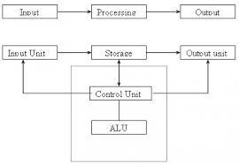 block diagram of cpu and explain u2013 readingrat net