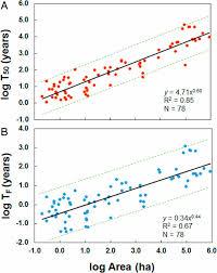 habitat si e social targeted habitat restoration can reduce extinction rates in