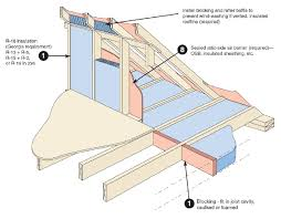 insulation can i install batts under rafters in partially