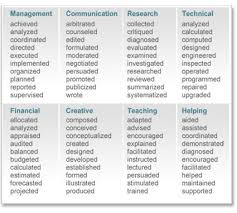 Words To Use In Resumes 98 Best Job Search Images On Pinterest Job Search Resume Tips