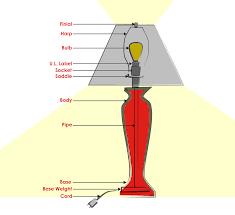 modern lamp terminology guide eurway furniture