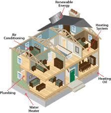 How To Design Home Hvac System Custom Air Design Services Air Design Services Inc