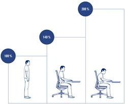 position assise bureau être assis être debout mobilier de bureau bene