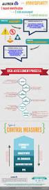 Europe Map Template Virtren Com by Best 25 Hazard Identification Ideas On Pinterest