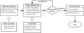 review of the mechanical performance of variable stiffness design