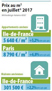 chambre des notaires 75 immobilier francilien nouveaux records de ventes et hausse de