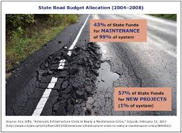 fixing america u0027s roads u0026 bridges