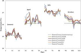 Comfort Level Definition Development Of Thermal Comfort Models For Various Climatic Zones