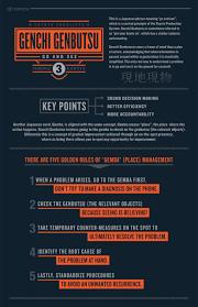 genchi genbutsu infographic toyota forklifts