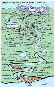 What Is Trellis Drainage Pattern Class Ix Chapter 3 Drainage