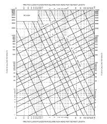 pipe friction loss table appendix p sizing of water piping system 2012 international